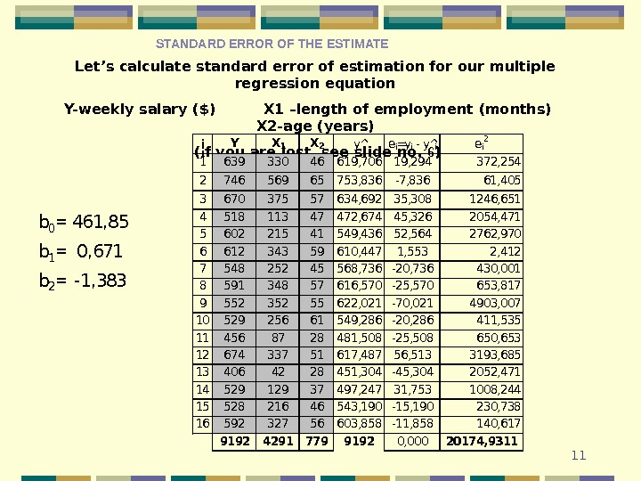 11 Let's calculate standard error of estimation for our multiple  regression equation Y- weekly salary