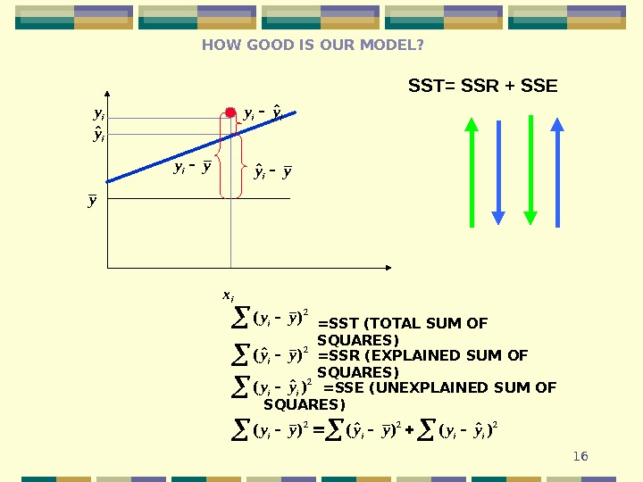 16 HOW GOOD IS OUR MODEL? SST= SSR + SSEy ix iy iyˆ yyiyyiˆ iiyyˆ