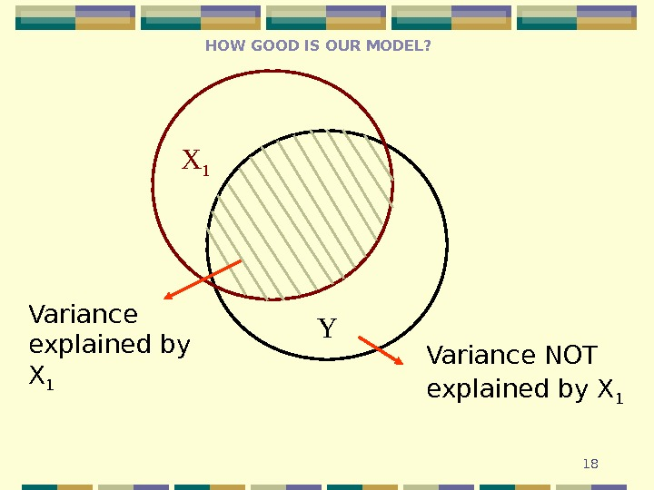 18 YX 1 Variance NOT explained by X 1 Variance explained by X 1 HOW GOOD
