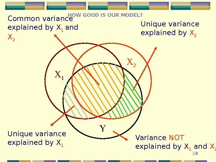 19 YX 1 Variance NOT explained by  X 1  and X 2 Unique variance