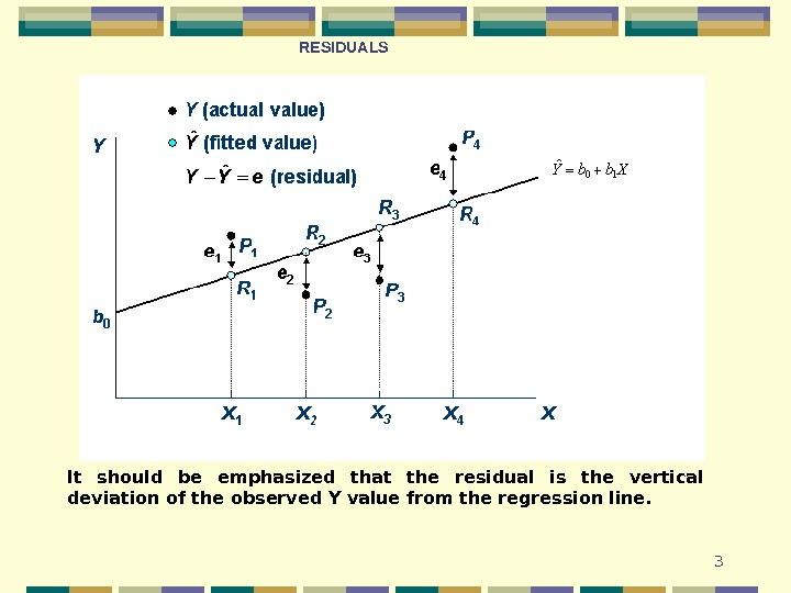 3 It should be emphasized that the residual is the vertical deviation of the observed Y