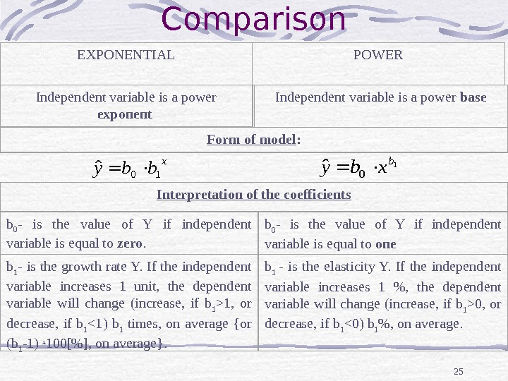 25 EXPONENTIAL POWER Independent variable is a power exponent  Independent variable is a power base