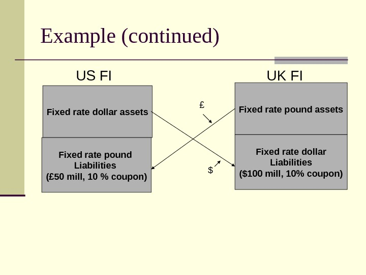 Example (continued)  US FI  UK FI Fixed rate dollar assets Fixed rate