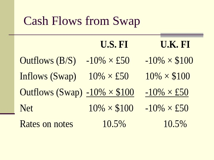 Cash Flows from Swap. U. S. FIU. K. FI Outflows (B/S)-10 × £ 50