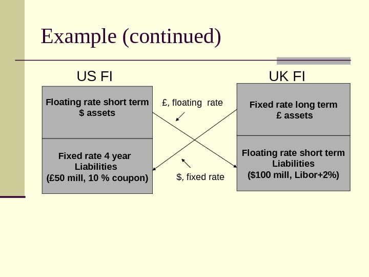 Example (continued)  US FI  UK FI Floating rate short term $ assets