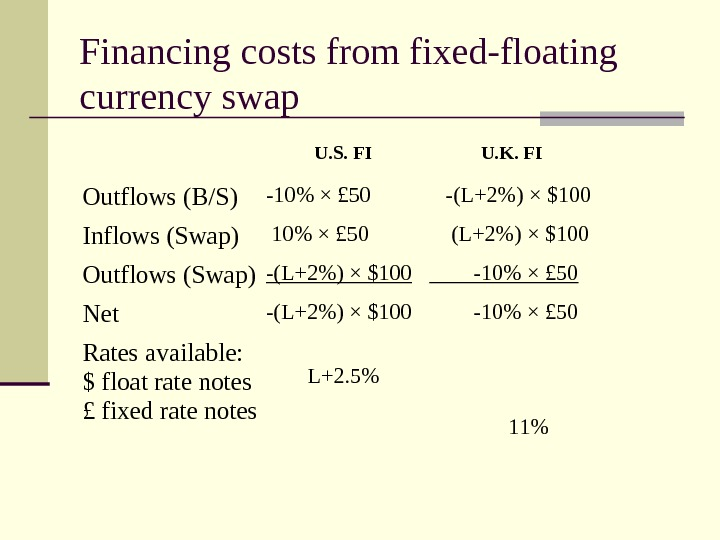Financing costs from fixed-floating currency swap   U. S. FI  U. K.