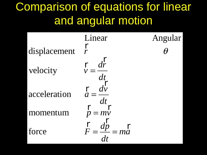 Comparison of equations for linear and angular motion     Linear