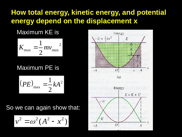 How total energy, kinetic energy, and potential energy depend on the displacement x Maximum KE is