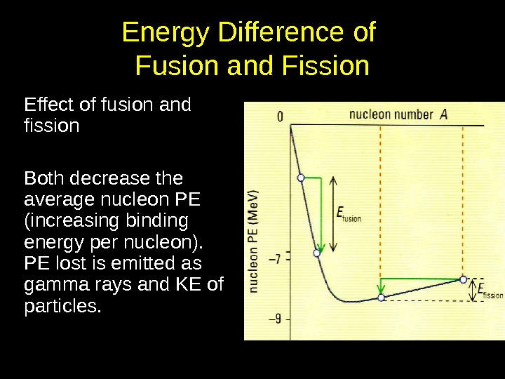 Energy Difference of Fusion and Fission Effect of fusion and fission Both decrease the average nucleon