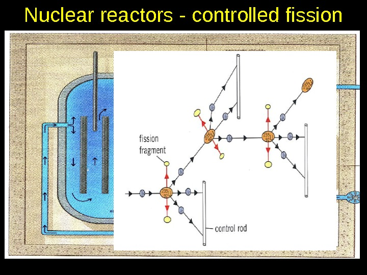 Nuclear reactors - controlled fission