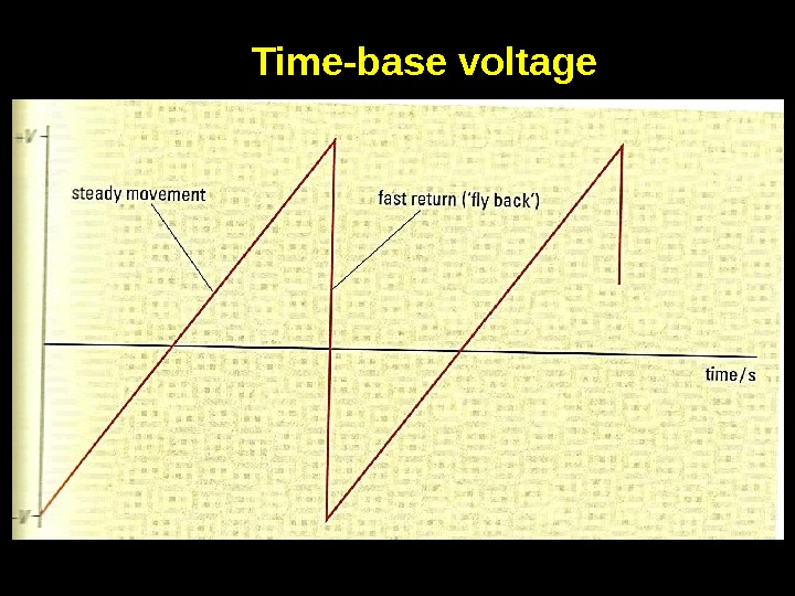 Time-base voltage