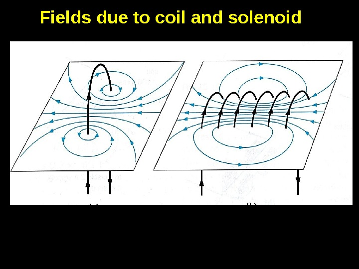 3 Fields due to coil and solenoid