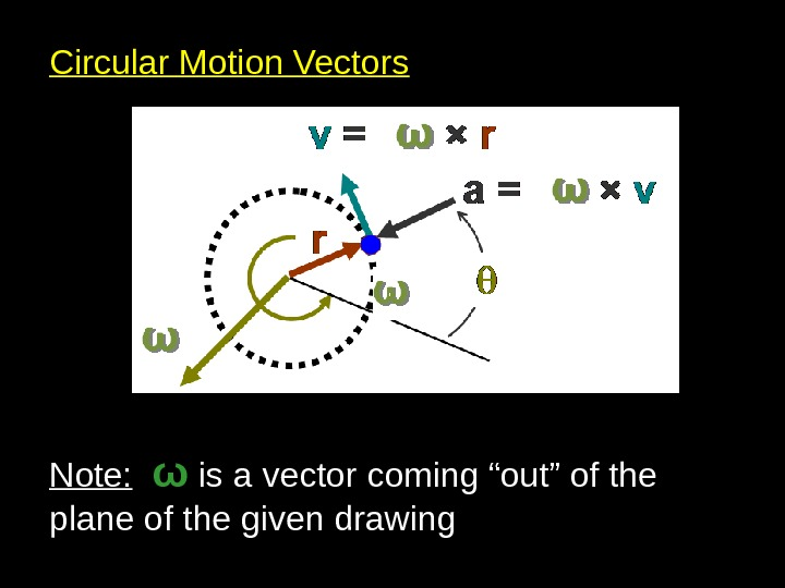 "Circular Motion Vectors Note: ω is a vector coming ""out"" of the plane of the given"