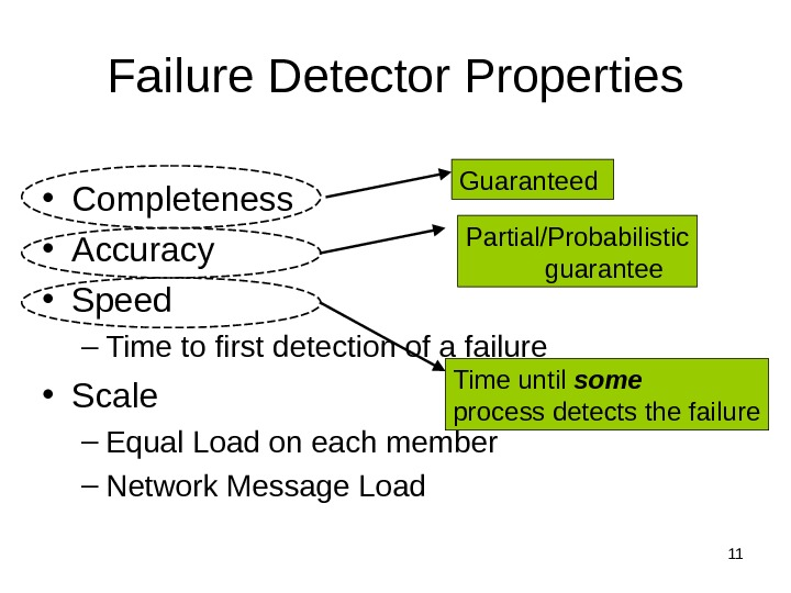 11 Failure Detector Properties • Completeness • Accuracy • Speed – Time to first detection of