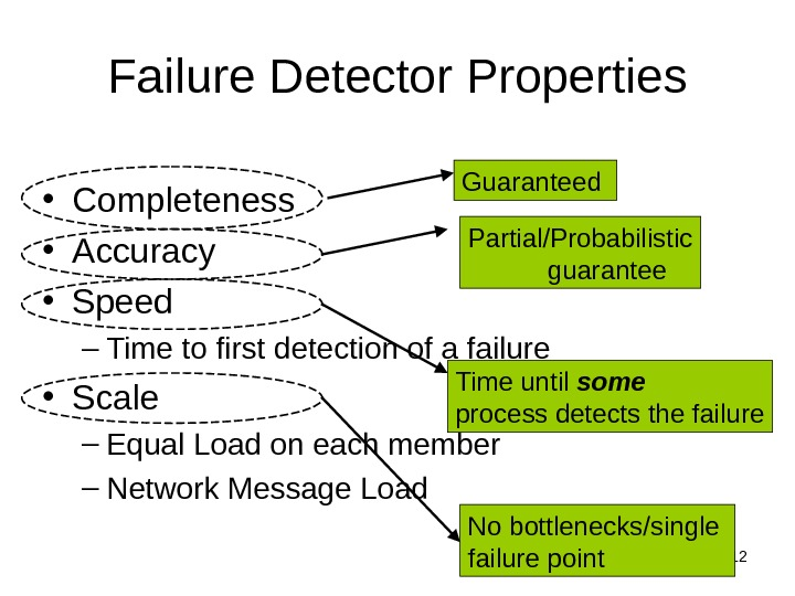 12 Failure Detector Properties • Completeness • Accuracy • Speed – Time to first detection of