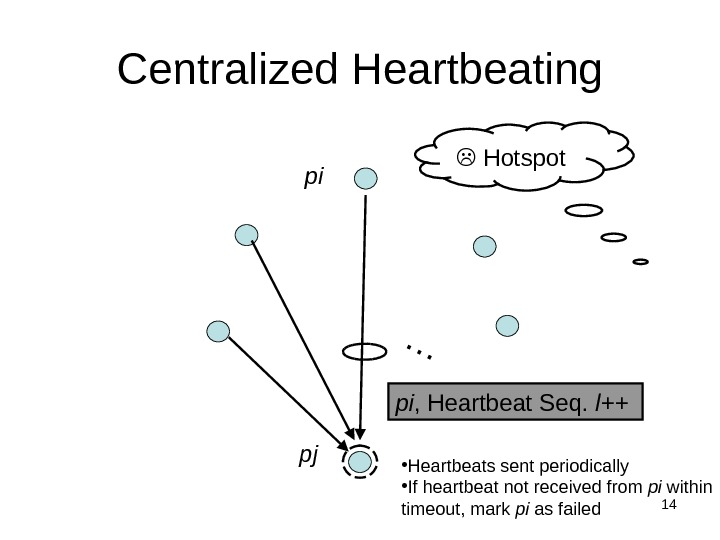 14 Centralized Heartbeating… pi , Heartbeat Seq.  l++ pi  Hotspot pj • Heartbeats sent