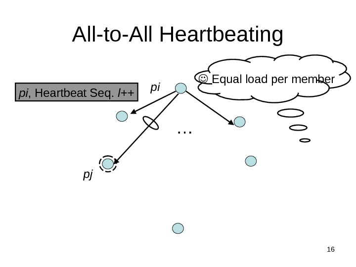 16 All-to-All Heartbeating pi , Heartbeat Seq.  l++ …  Equal load per member pi