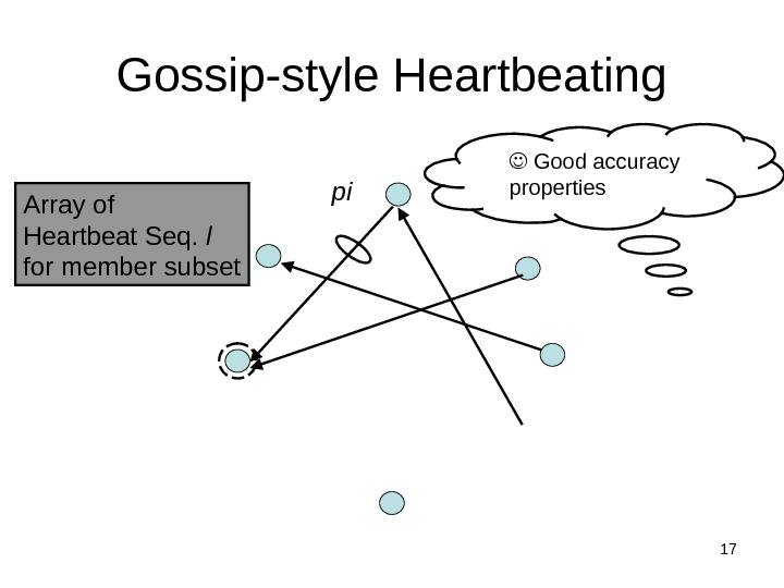 17 Gossip-style Heartbeating Array of Heartbeat Seq.  l for member subset  Good accuracy properties