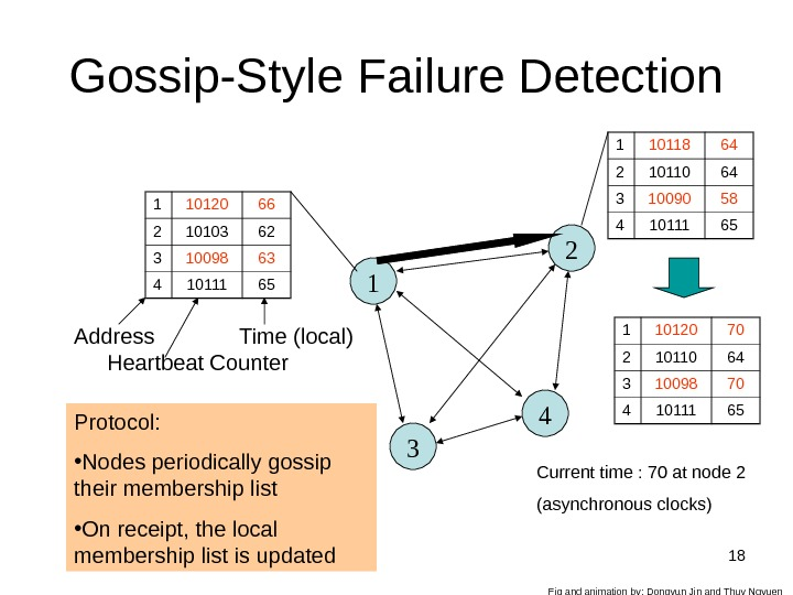 18 Gossip-Style Failure Detection 11 10120 66 2 10103 62 3 10098 63 4 10111 65