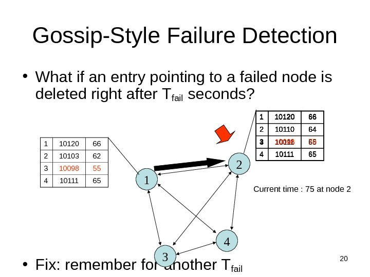20 Gossip-Style Failure Detection • What if an entry pointing to a failed node is deleted