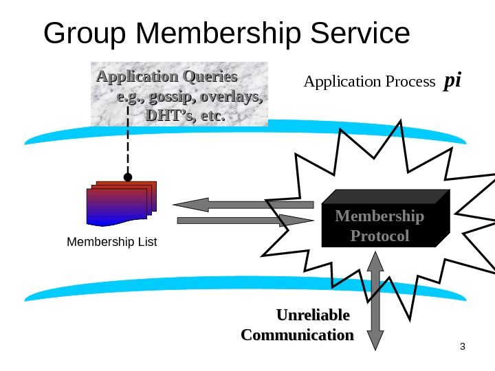 3 Group Membership Service Application Queries  e. g. , gossip, overlays,  DHT's, etc. Membership