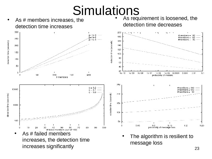 23 Simulations • As # members increases, the detection time increases • As requirement is loosened,