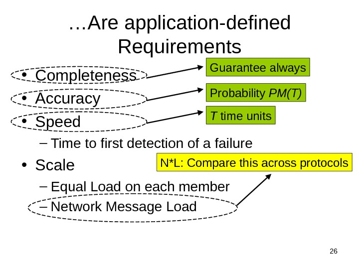 26… Are application-defined Requirements • Completeness • Accuracy • Speed – Time to first detection of