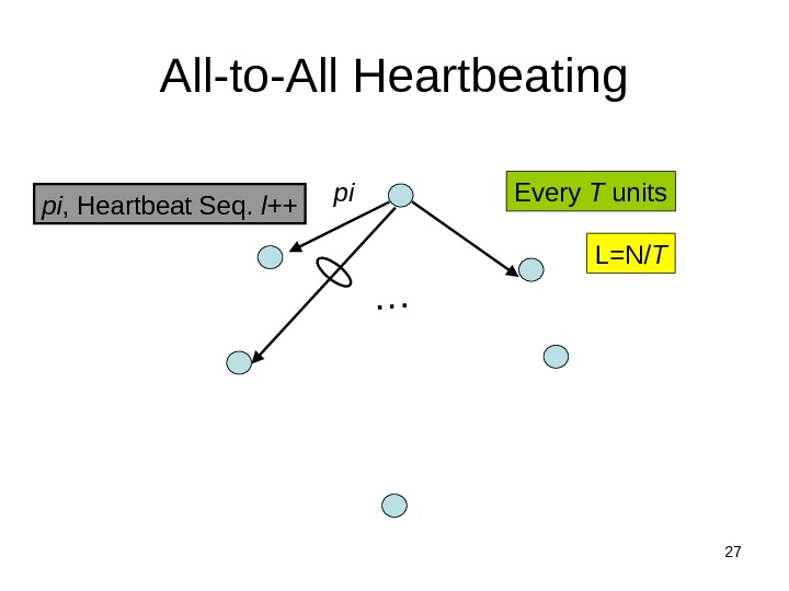 27 All-to-All Heartbeating pi , Heartbeat Seq.  l++… pi Every T units L=N/ T