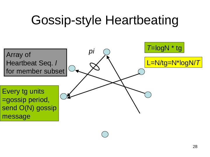 28 Gossip-style Heartbeating Array of Heartbeat Seq.  l for member subset pi Every tg units