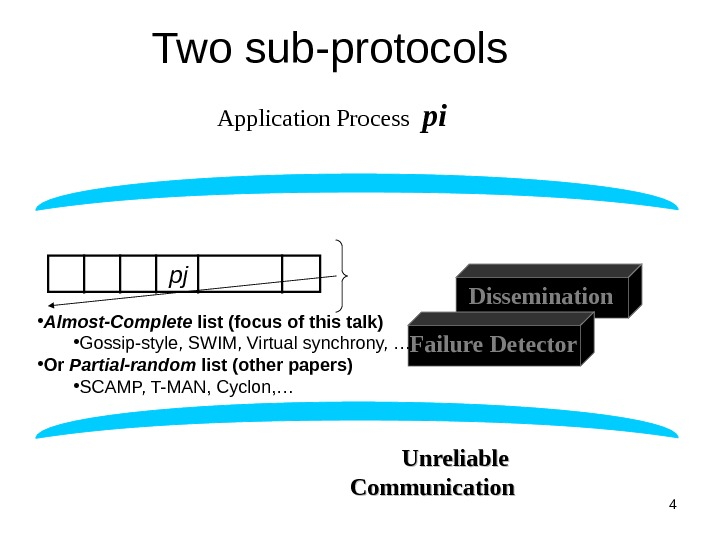 4 Two sub-protocols Dissemination Failure Detector. Application Process  pi    pj Group Membership