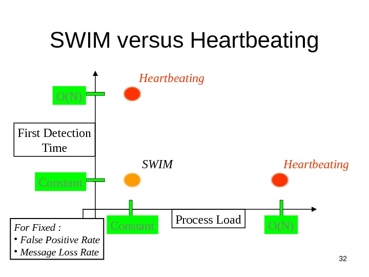32 SWIM versus Heartbeating Process Load. First Detection Time Constant O(N) SWIM For Fixed :
