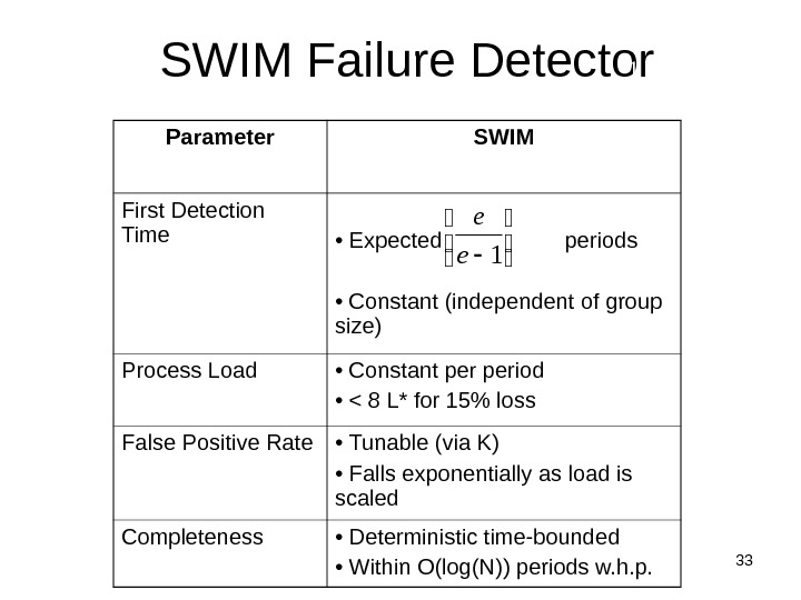 33 SWIM Failure Detector Parameter SWIM First Detection Time •  Expected    periods