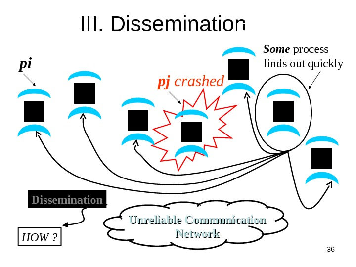 36  pj crashed III. Dissemination Unreliable Communication Networkpi Dissemination HOW ? Failure Detector Some process