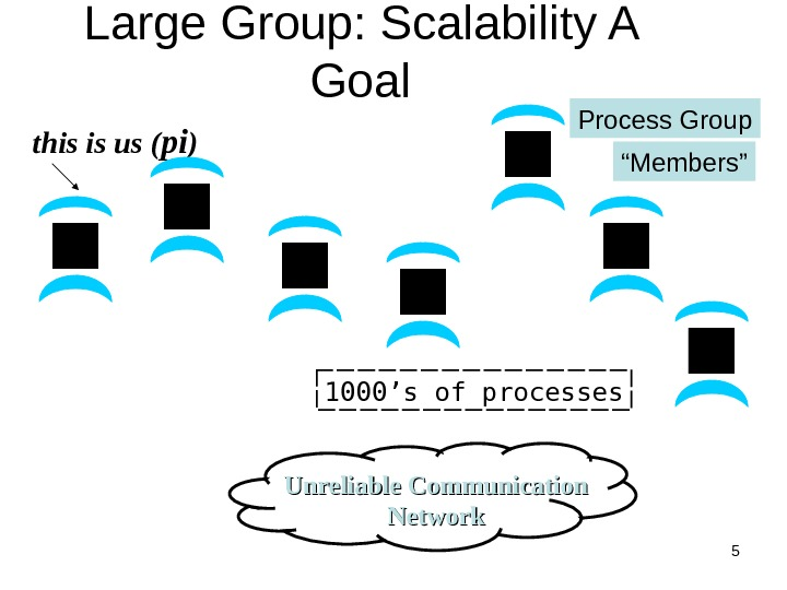 5 Large Group: Scalability A Goal this is us ( pi ) Unreliable Communication Network 1000's