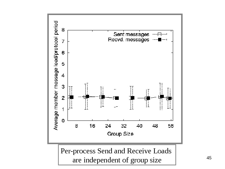 45 Per-process Send and Receive Loads are independent of group size