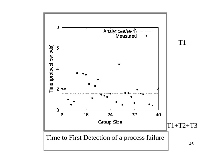 46 Time to First Detection of a process failure T 1+T 2+T 3