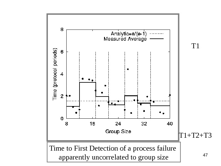 47 T 1 Time to First Detection of a process failure apparently uncorrelated to group size