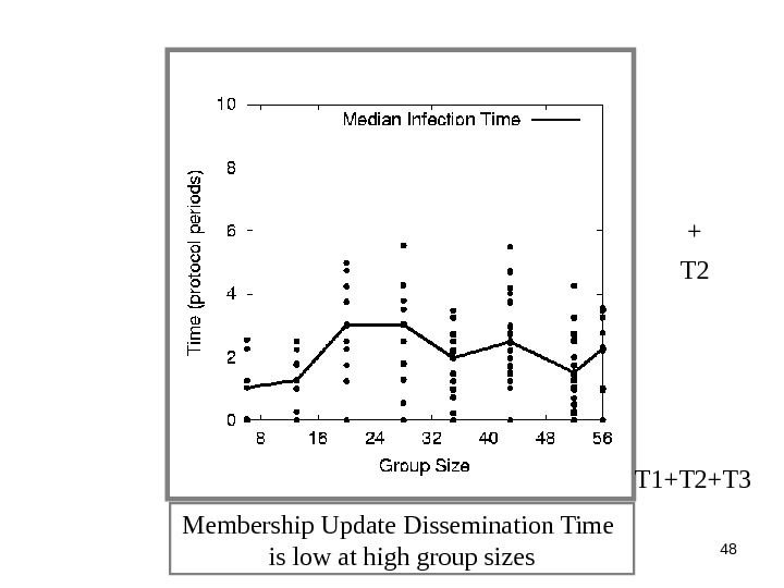 48 Membership Update Dissemination Time is low at high group sizes T 2 + T 1+T