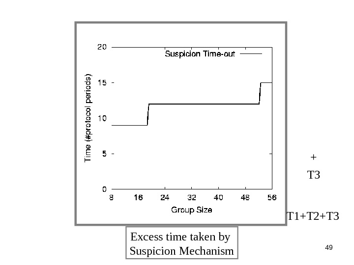 49 Excess time taken by Suspicion Mechanism T 3 + T 1+T 2+T 3