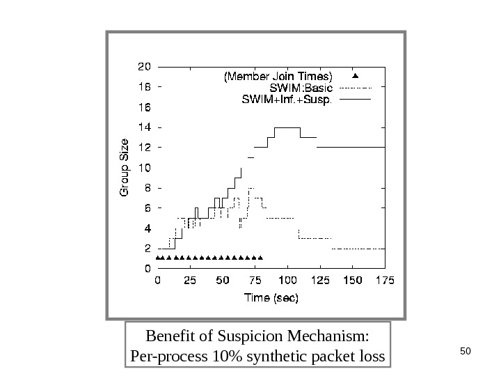 50 Benefit of Suspicion Mechanism: Per-process 10 synthetic packet loss