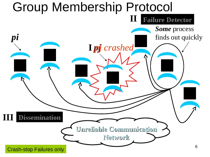 6 pj I pj crashed Group Membership Protocol Unreliable Communication Networkpi Some process finds out quickly.