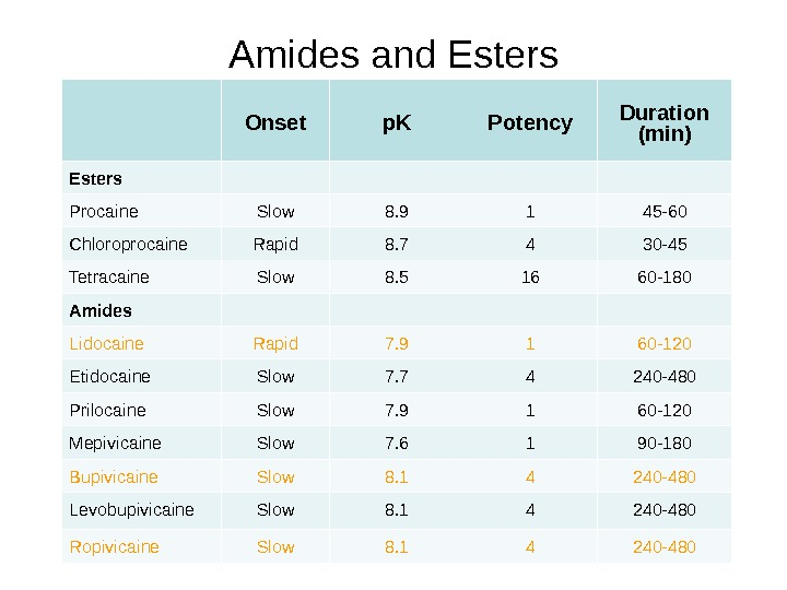 Amides and Esters Onset p. K Potency Duration (min) Esters Procaine Slow 8. 9 1 45