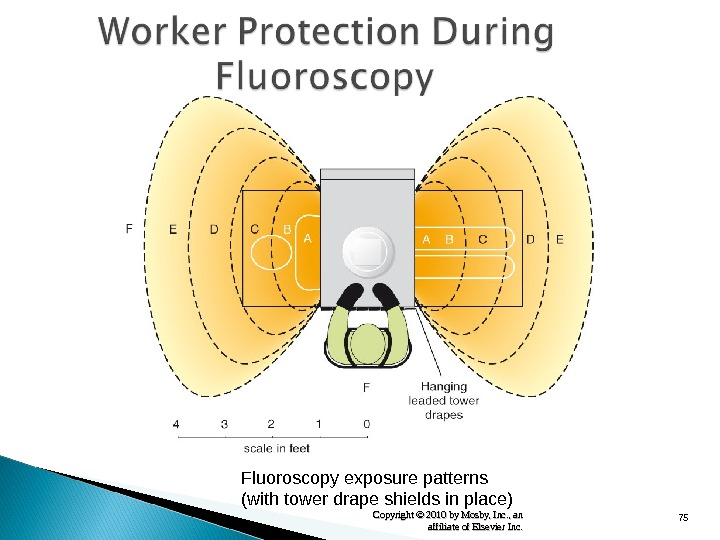 75 Copyright © 2010 by Mosby, Inc. , an affiliate of Elsevier Inc. Fluoroscopy exposure patterns