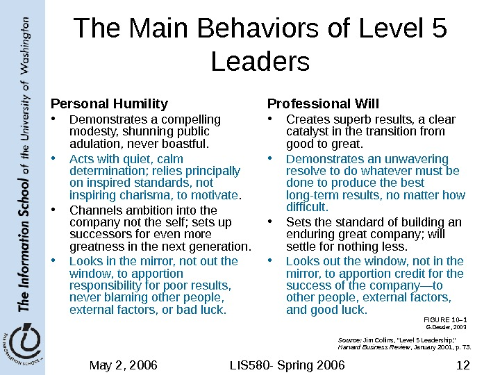 May 2, 2006 LIS 580 - Spring 2006 12 The Main Behaviors of Level 5 Leaders