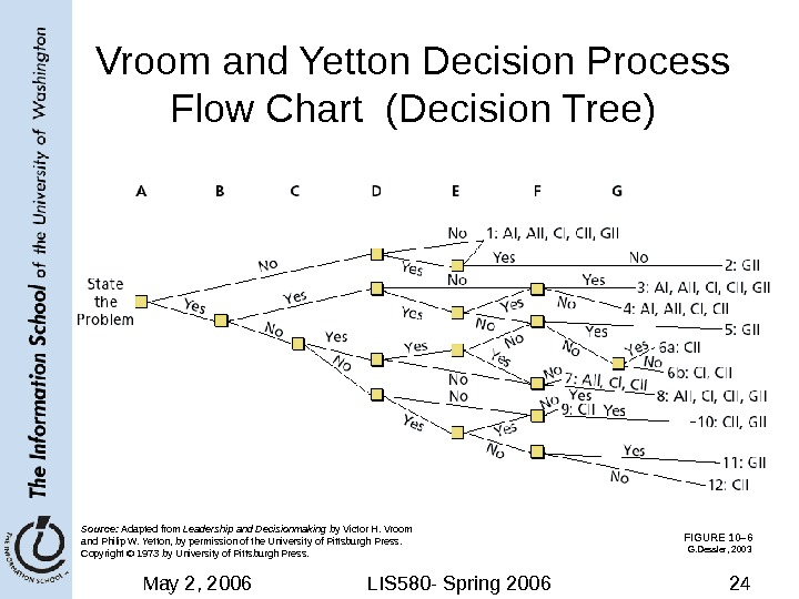 May 2, 2006 LIS 580 - Spring 2006 24 FIGURE 10– 6 Vroom and Yetton Decision