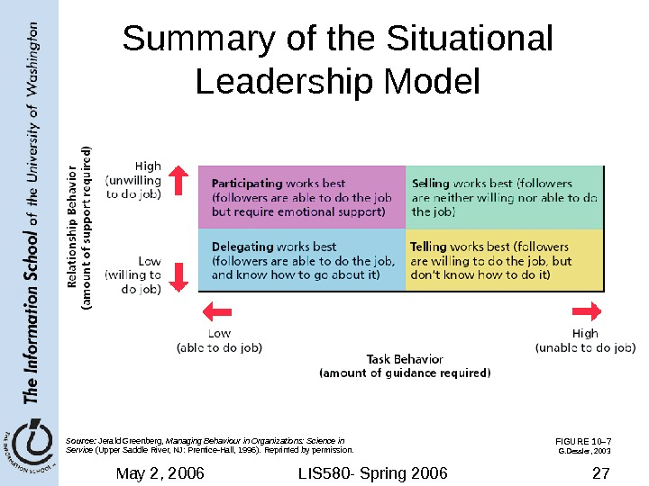 May 2, 2006 LIS 580 - Spring 2006 27 FIGURE 10– 7 Summary of the Situational