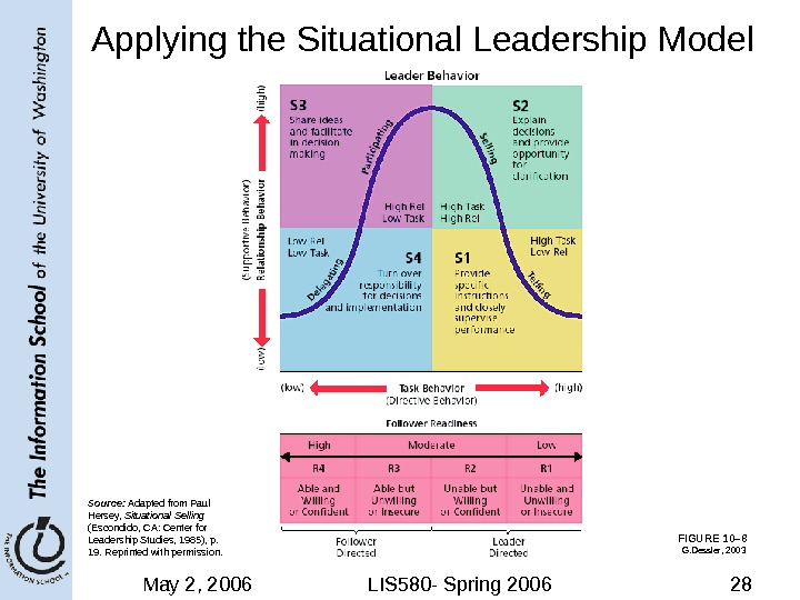 May 2, 2006 LIS 580 - Spring 2006 28 FIGURE 10– 8 Applying the Situational Leadership