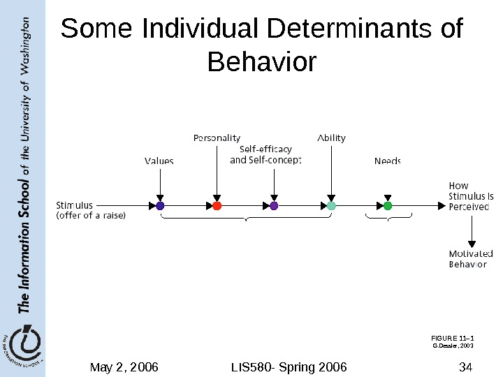 May 2, 2006 LIS 580 - Spring 2006 34 Some Individual Determinants of Behavior  FIGURE
