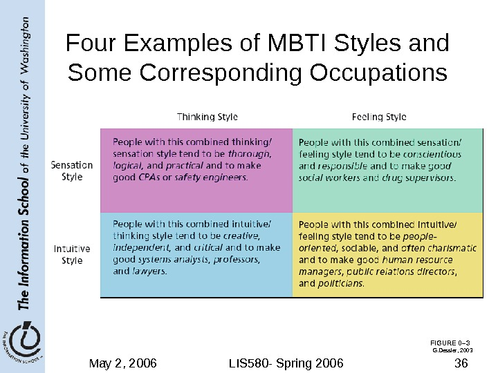 May 2, 2006 LIS 580 - Spring 2006 36 FIGURE 0– 3 Four Examples of MBTI