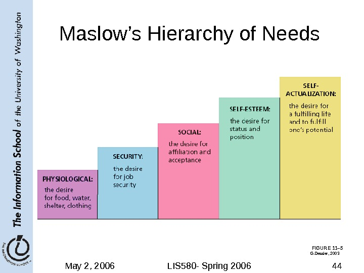 May 2, 2006 LIS 580 - Spring 2006 44 FIGURE 11– 5 Maslow's Hierarchy of Needs